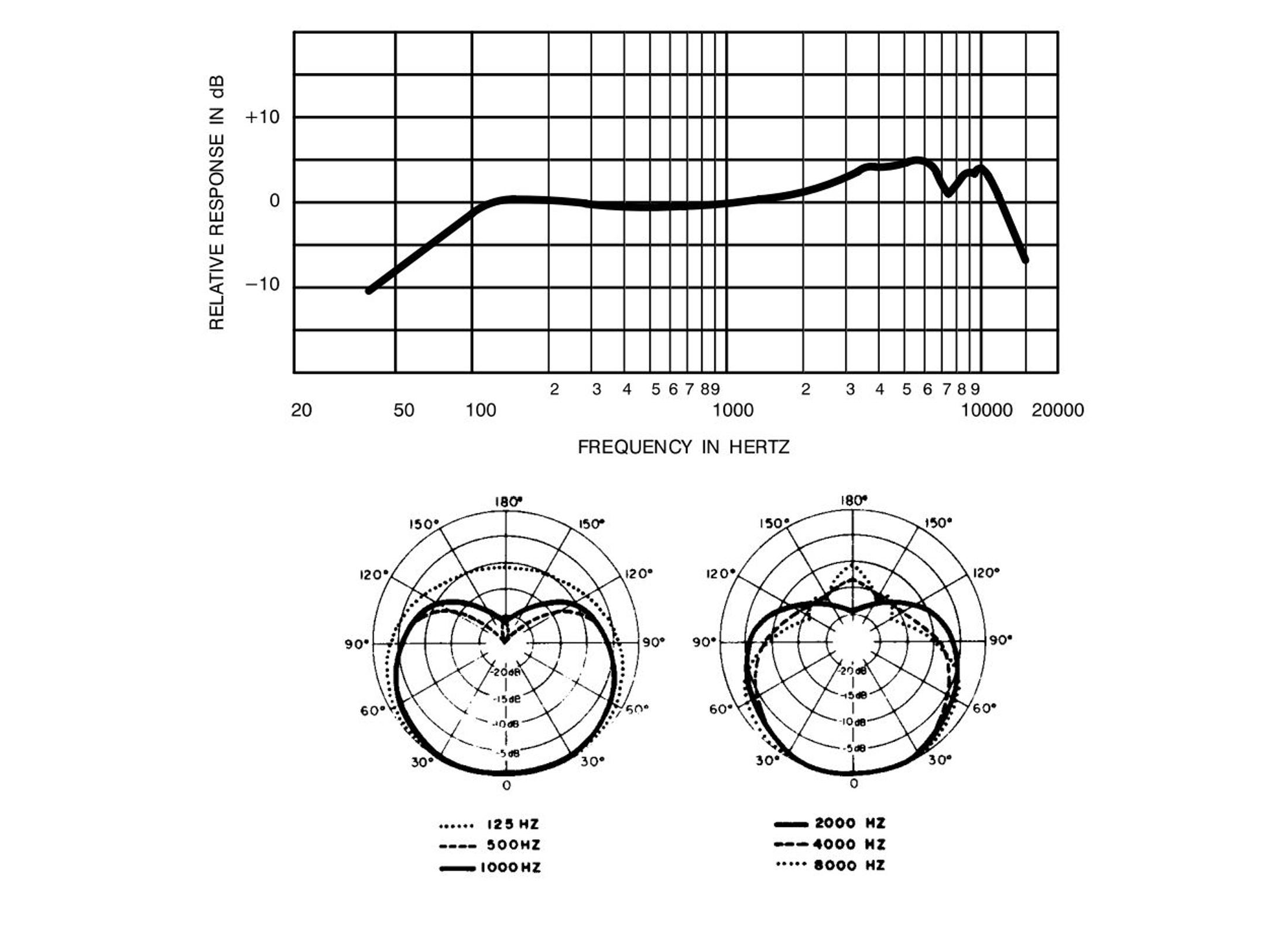 Shure 58 Wiring Diagram