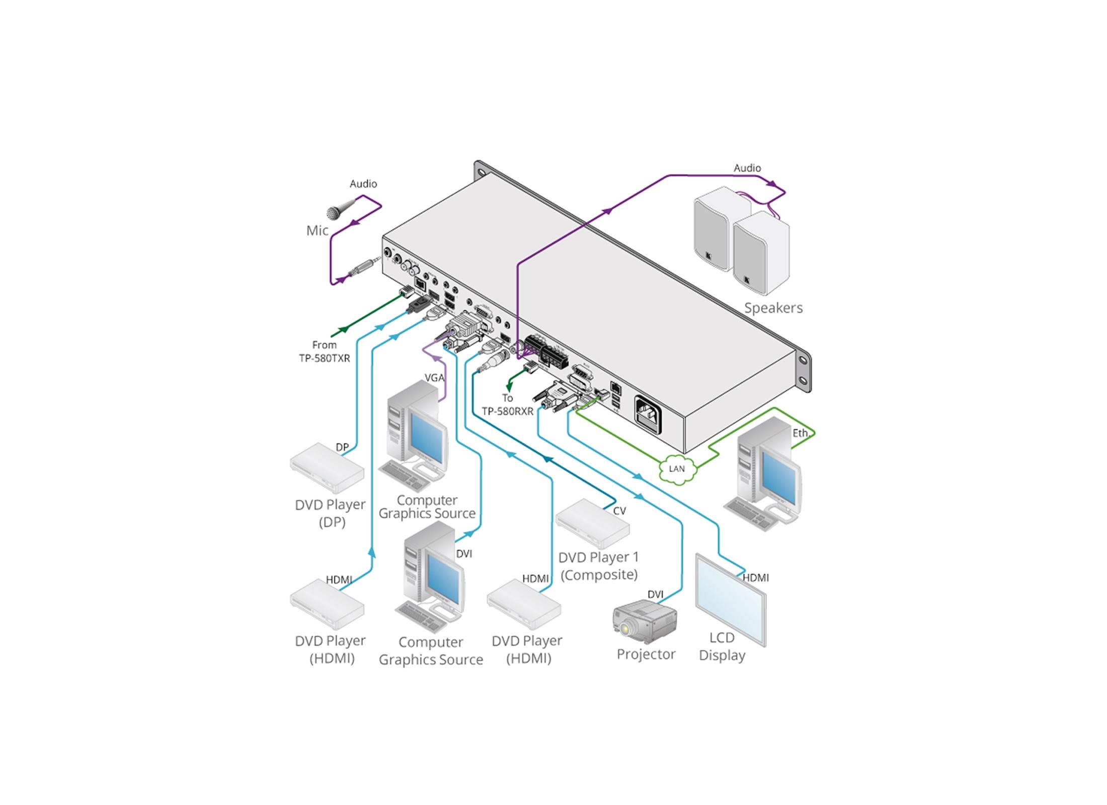 ... Kramer VP-440 Switcher / Scaler - 3