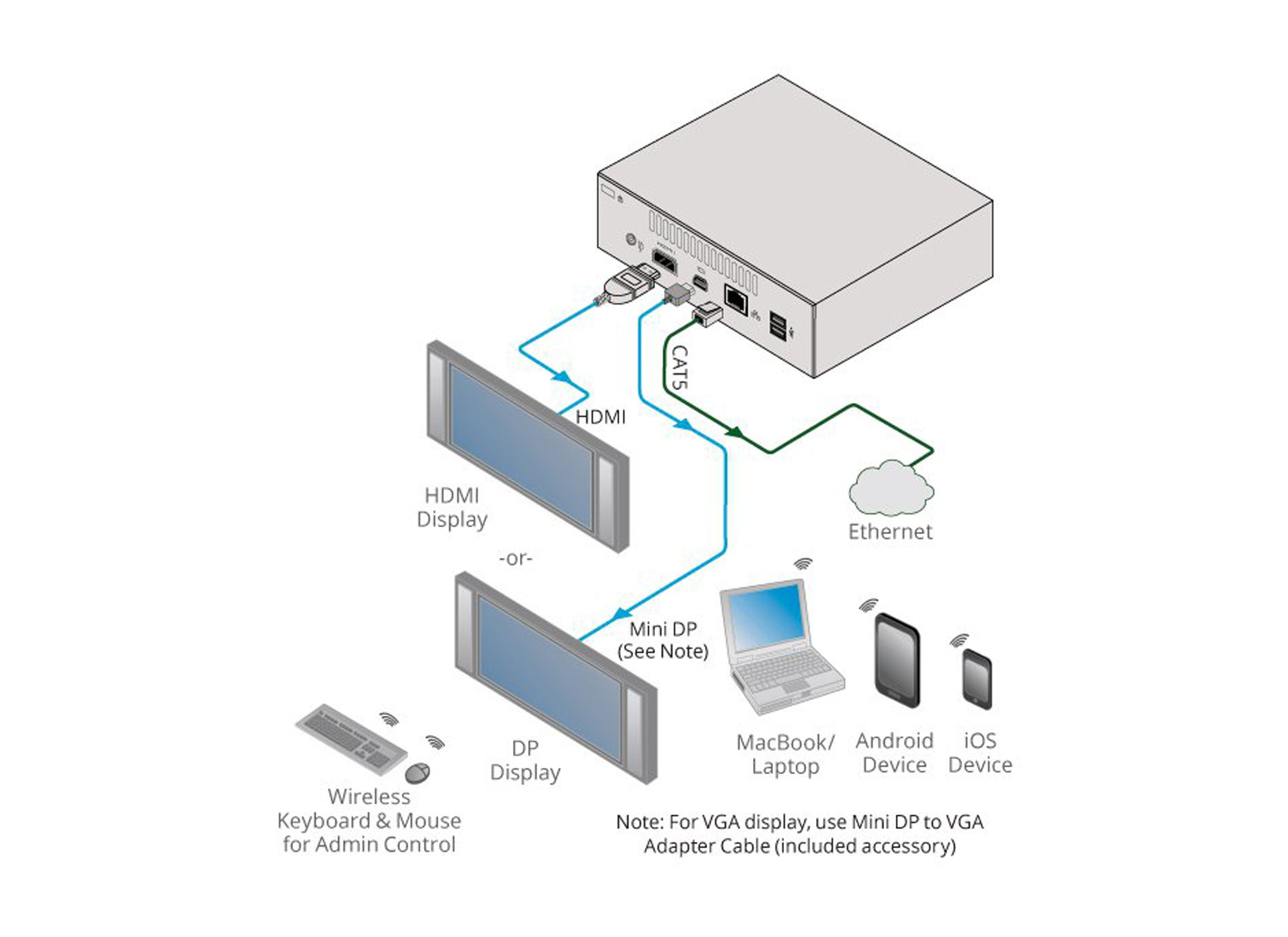 Kramer Via Connect Pro Wireless Presentation System Online At Low Receiver Wiring Diagram Meyer 3