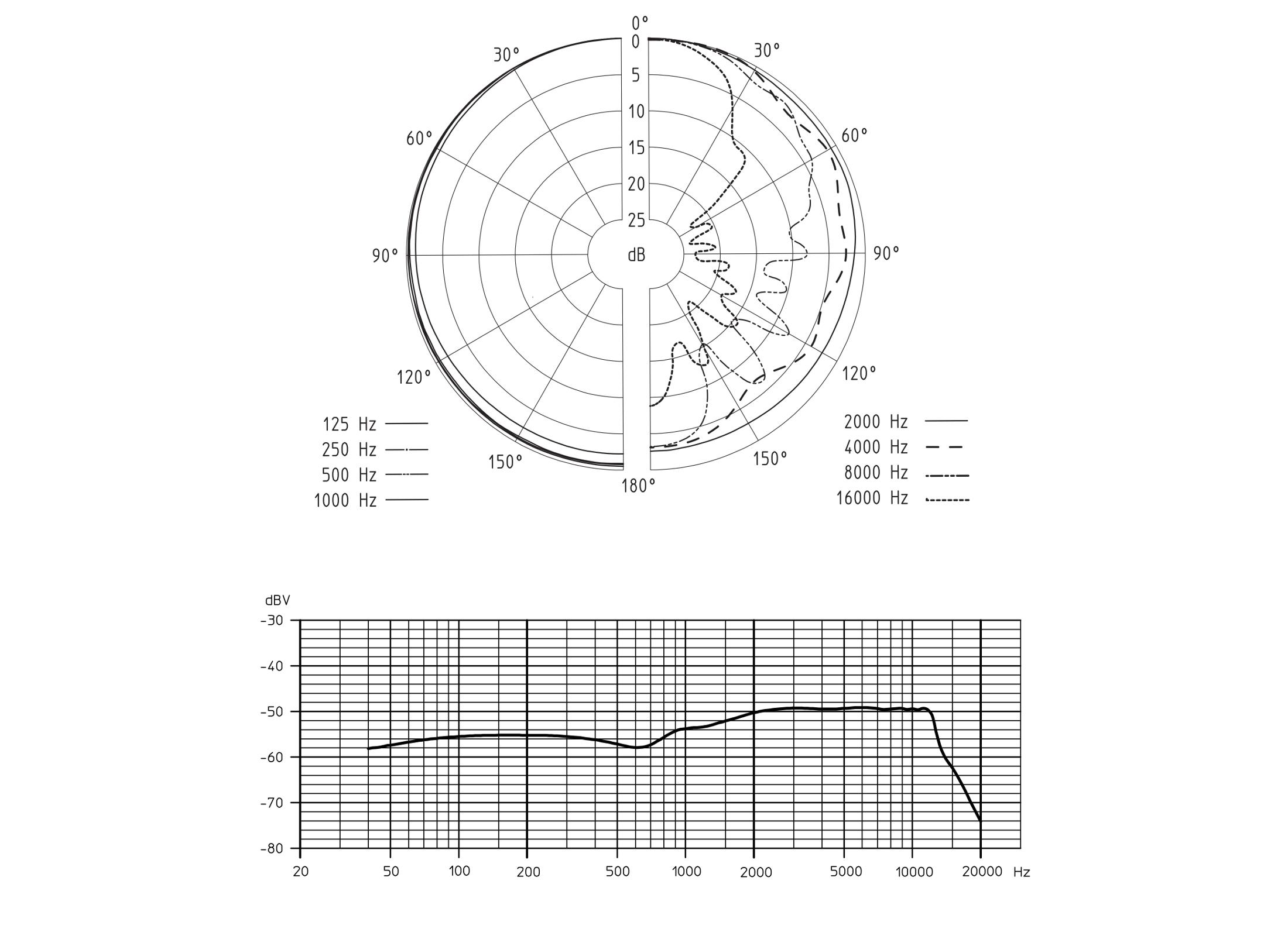 Sennheiser MD 42 Microphone, omnidirectional dynamic, black, (Report)